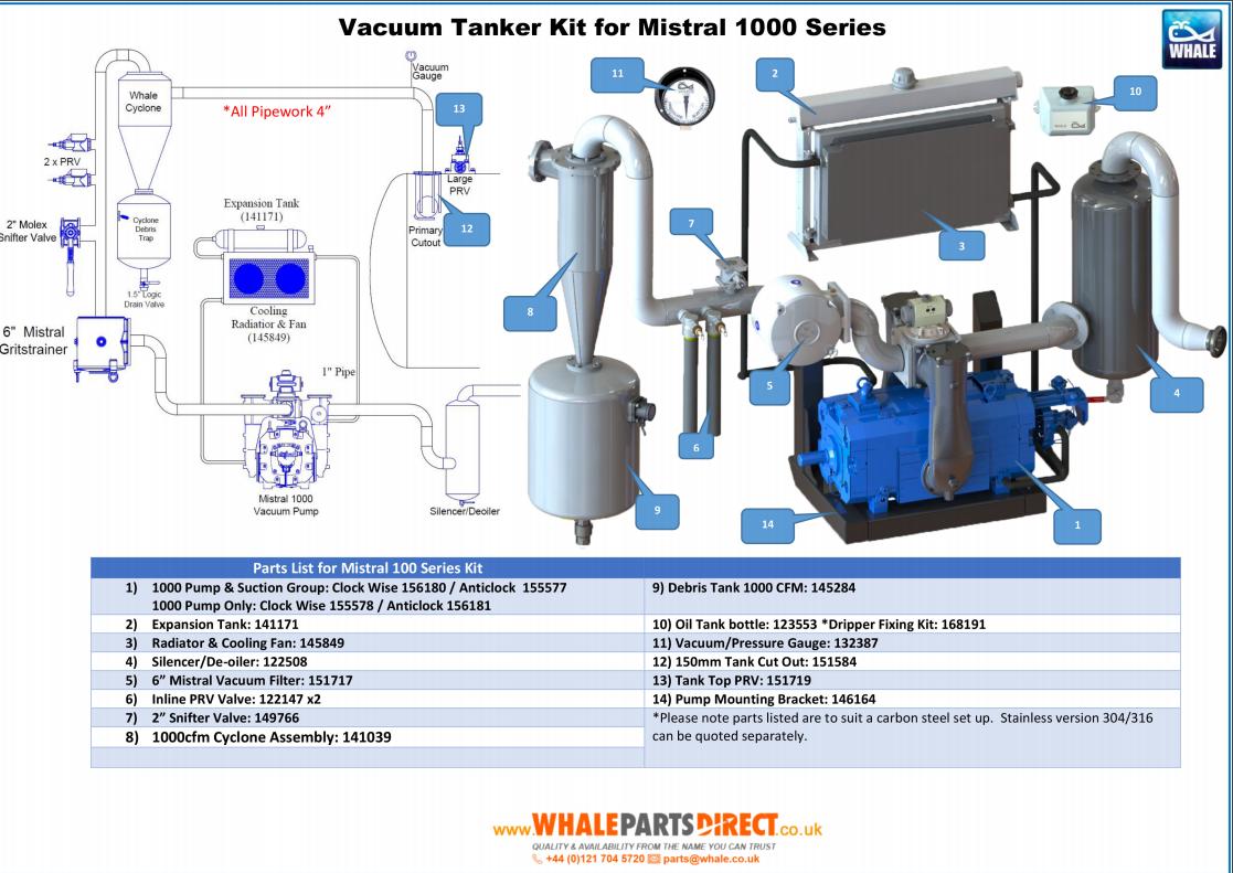 Mistral 1000 Clockwise Vacuum Pump